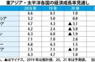 【ミャンマー】世銀、ミャンマーの成長率1.5%に下方修正[経済](2020/06/11)