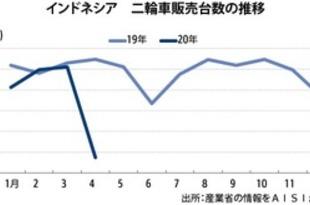 【インドネシア】二輪車販売台数、4月は8割減の12万台[車両](2020/06/10)