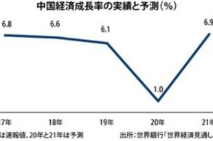【中国】今年の成長率1%予測、世銀[経済](2020/06/10)