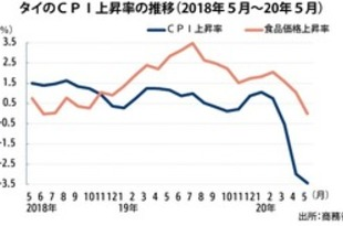 【タイ】5月のCPI3.44%低下、過去11年で最低[経済](2020/06/05)