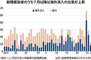 【韓国】海外からの外国人感染者、治療費負担へ[医薬](2020/07/28)