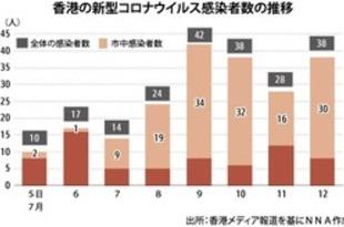 【香港】週末も域内感染増加[社会](2020/07/13)