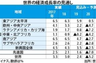 【ベトナム】崩れる新興国経済、東アジアが先行回復へ[経済](2020/07/09)