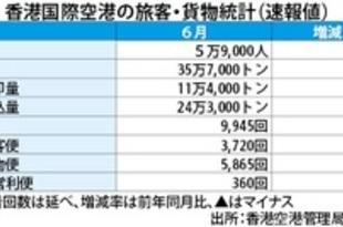 【香港】6月の旅客数99%減、貨物8%減=香港空港[運輸](2020/07/20)