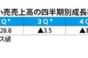 【マレーシア】小売業売上高、コロナ禍で1Qは11.4%減[商業](2020/07/14)