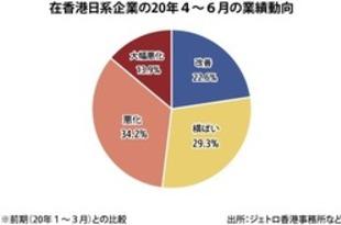 【香港】日系企業に業績改善の兆し[経済](2020/07/16)
