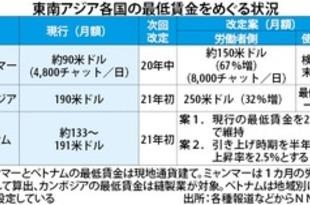 【ミャンマー】東南ア、最低賃金改定で攻防[経済](2020/07/01)