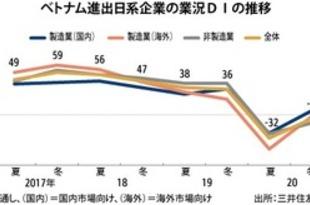 【ベトナム】日系景況感、初のマイナスに=SMBC短観[金融](2020/07/03)