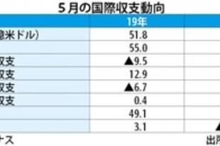 【韓国】5月の経常収支、2カ月ぶり黒字転換[金融](2020/07/08)