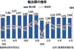 【香港】6月の輸出1.3%減、中国本土向けが回復[経済](2020/07/28)