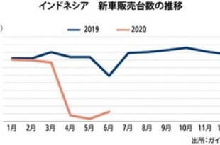 【インドネシア】6月の自動車販売、3カ月ぶりに1万台超[車両](2020/07/15)