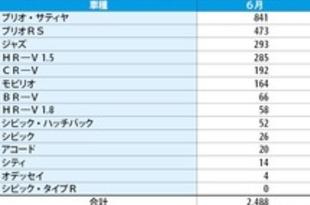 【インドネシア】ホンダ四輪、6月小売りは前月比93%増[車両](2020/07/13)