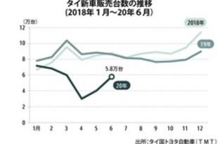 【タイ】上期の新車販売37%減、通年は66万台を予想[車両](2020/07/24)
