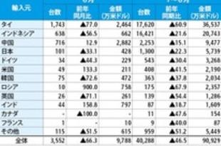 【ベトナム】1~6月の完成車輸入、47%減の9.1万台[車両](2020/07/15)