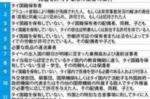 【タイ】国際線乗り入れ、きょうから条件付きで許可[運輸](2020/07/01)