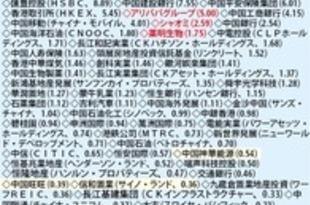 【香港】アリババなど3銘柄、ハンセン指数入り[金融](2020/08/17)