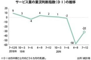 【シンガポール】サービス業景況感、2桁台のマイナス続く[経済](2020/08/03)