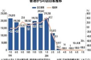 【香港】7月の訪日香港人、4カ月連続で100%減[観光](2020/08/24)