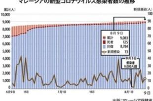 【マレーシア】隔離違反で感染拡大に危機感[経済](2020/08/10)
