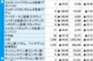 【インドネシア】6月の訪問者数、3カ月連続で約9割減[観光](2020/08/04)