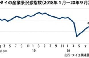 【タイ】9月の産業景況感85.2、5カ月連続上昇[経済](2020/10/20)