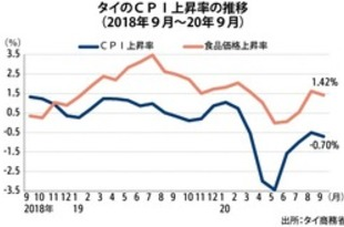 【タイ】9月CPI0.7%低下、7カ月連続マイナス[経済](2020/10/06)