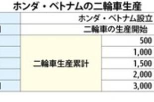 【ベトナム】ホンダ現法、二輪生産累計3千万台を達成[車両](2020/10/30)