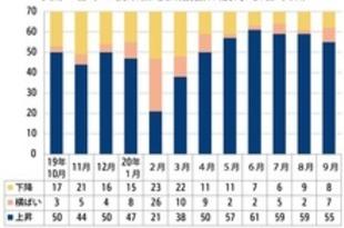 【中国】9月の新築住宅価格、上昇は55都市に減少[建設](2020/10/21)