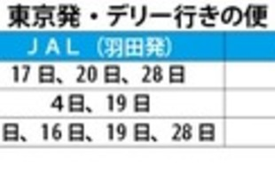 【インド】東京発の臨時便が可能に[運輸](2020/10/23)