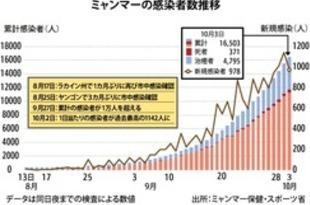 【ミャンマー】累計感染者、1万6千人超える=3日夜[社会](2020/10/05)