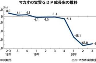 【香港】マカオの3QGDP64%減、わずかに改善[経済](2020/11/23)
