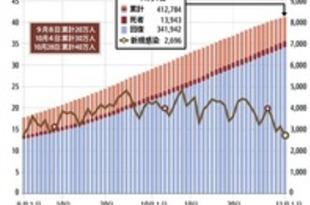 【インドネシア】感染者数40万人超、新規感染者は減少傾向[社会](2020/11/02)