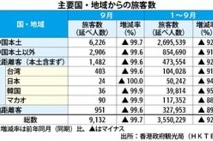 【香港】9月の香港旅客数、99.7%減の9132人[観光](2020/11/02)