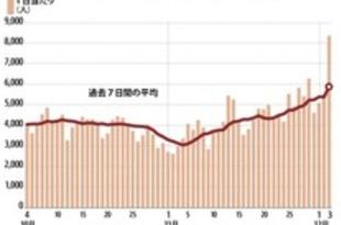 【インドネシア】コロナ感染者、8千人超に急拡大[社会](2020/12/04)
