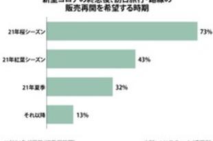 【ベトナム】「来年の桜を」、日本旅行の早期再開を切望[観光](2020/12/11)
