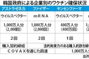 【韓国】人口9割分のワクチン確保[医薬](2020/12/09)