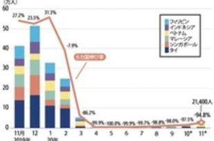 【シンガポール】11月の東南ア訪日者数95%減、下げ幅は縮小[観光](2020/12/17)