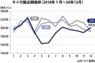 【タイ】20年輸出額6%減、12月は8カ月ぶりプラス[経済](2021/01/25)