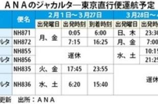 【インドネシア】ANA、3月下旬に羽田―ジャカルタを増便[運輸](2021/01/26)