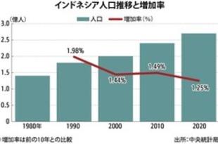 【インドネシア】20年の人口統計、2億7000万人超[経済](2021/01/25)