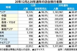 【台湾】20年の訪台旅行者137万人、40年前の水準[観光](2021/01/28)