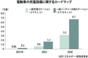 【インドネシア】EVなどの充電設備、30年までの行程表策定[車両](2021/01/22)