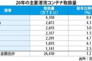 【中国】港湾コンテナ取扱量、20年は1.2%増[運輸](2021/01/28)