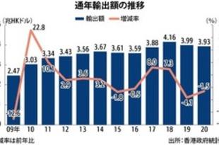 【香港】20年の輸出1.5%減、2年連続マイナス[経済](2021/01/27)