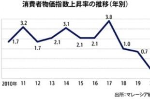 【マレーシア】20年消費者物価1.2%下落、51年ぶりマイナス[経済](2021/01/25)
