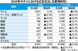 【タイ】20年の広告支出額、12%減の3200億円[媒体](2021/01/20)