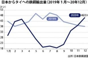 【タイ】日本のタイ向け鉄鋼輸出量、20年は27%減[鉄鋼](2021/02/01)