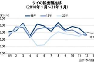 【タイ】1月輸出額は微増、21年はプラス基調見込み[経済](2021/02/24)