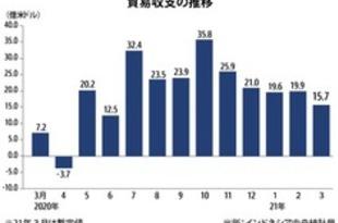 【インドネシア】3月貿易収支、15億ドル黒字[経済](2021/04/16)