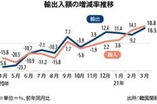 【韓国】3月の輸出額16.5%増、コロナの反動で[経済](2021/04/21)